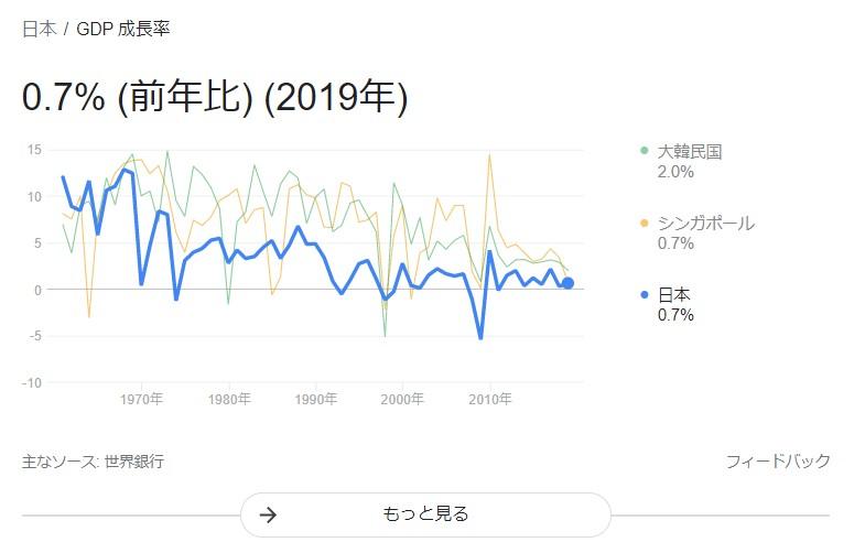 日本GDP成長率