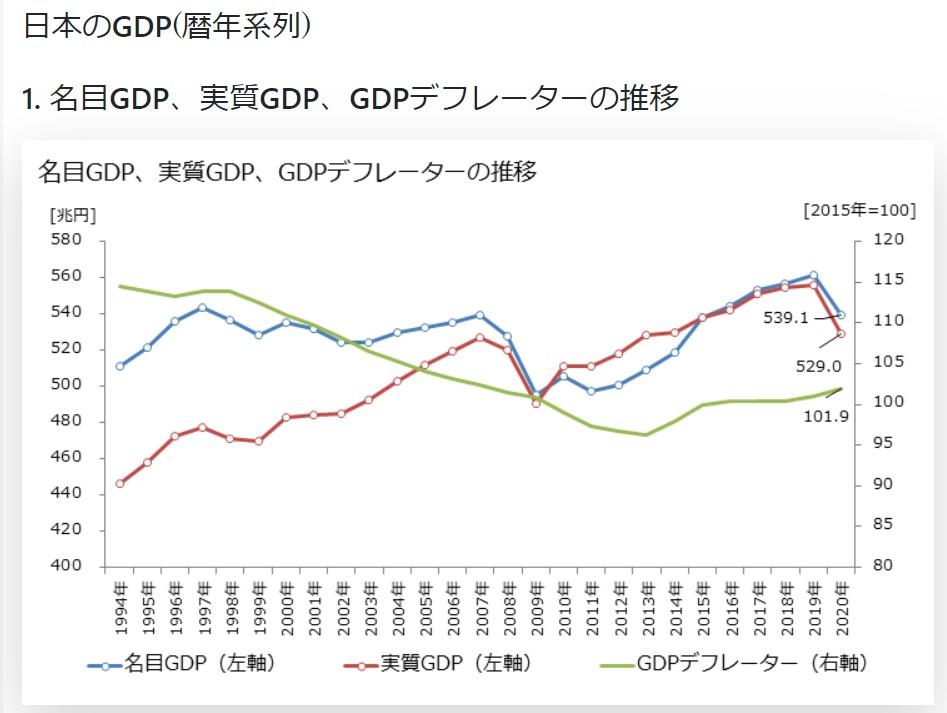 日本のGDP推移