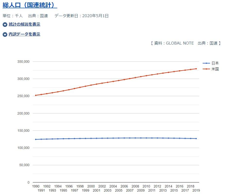 日本とアメリカの人口推移
