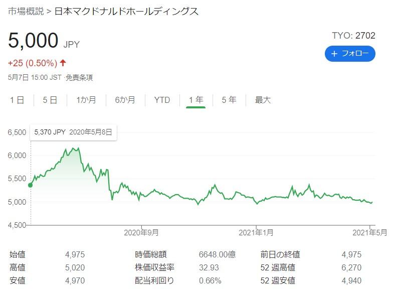 マクドナルド株価20210507