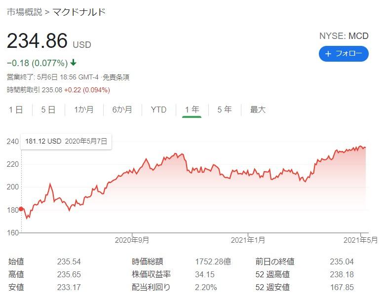 マクドナルド株価20210507アメリカ