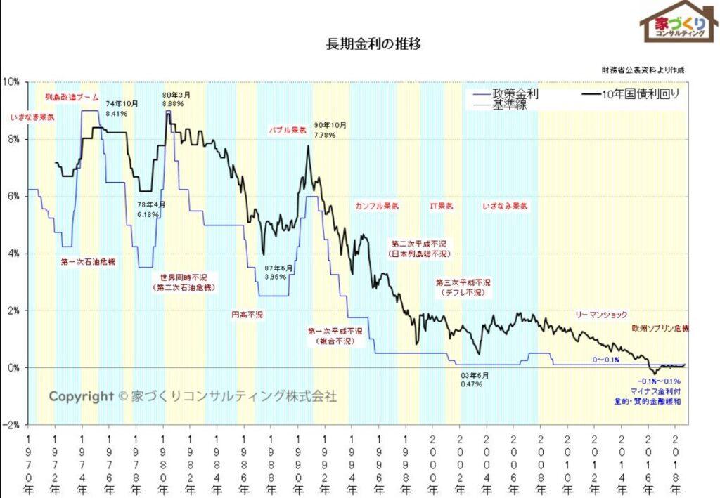 日本の長期金利推移