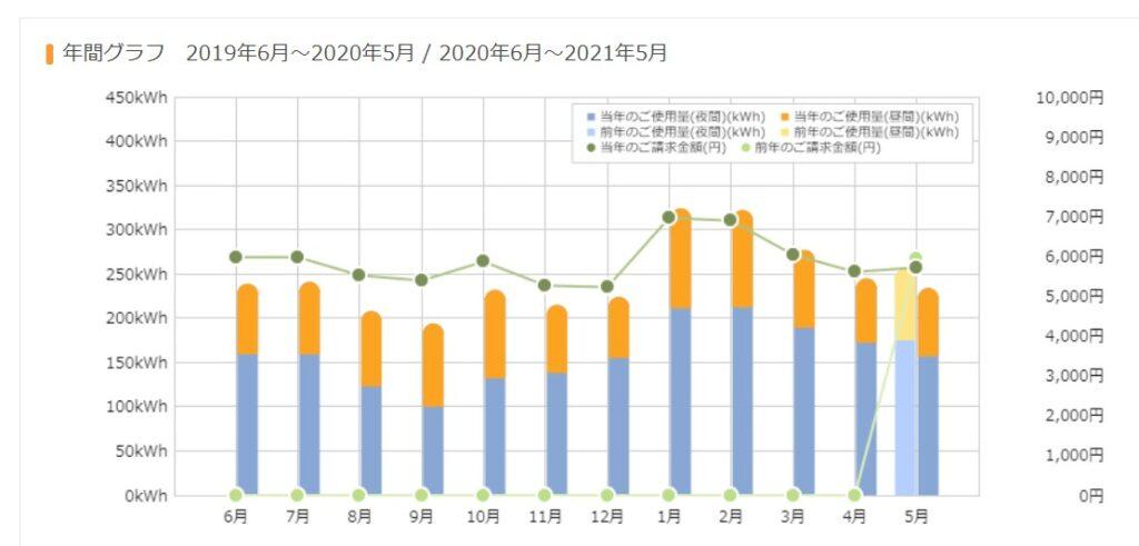 202105家計簿4
