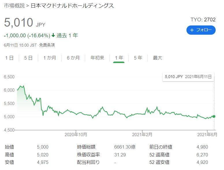 マクドナルド株主優待20210613①