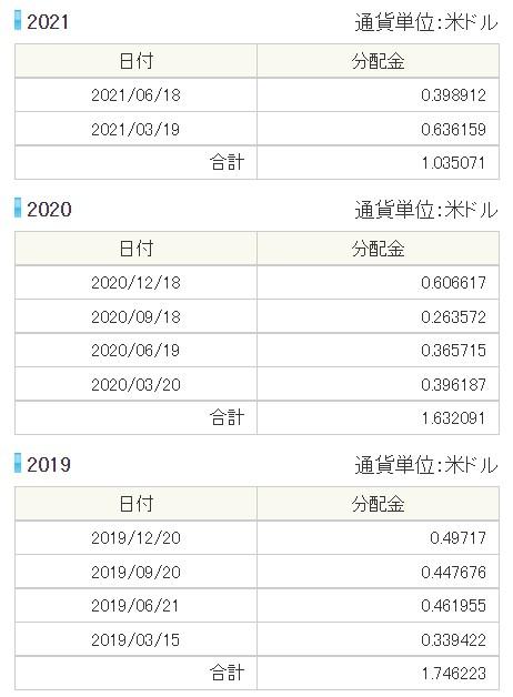 SPYD分配金202106②