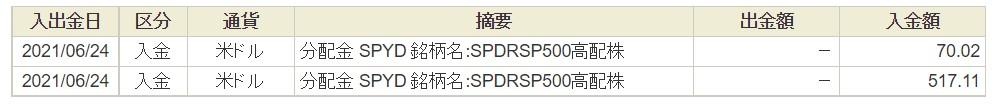 SPYD分配金202106③