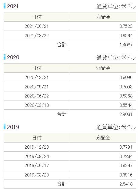 VYM分配金202106②