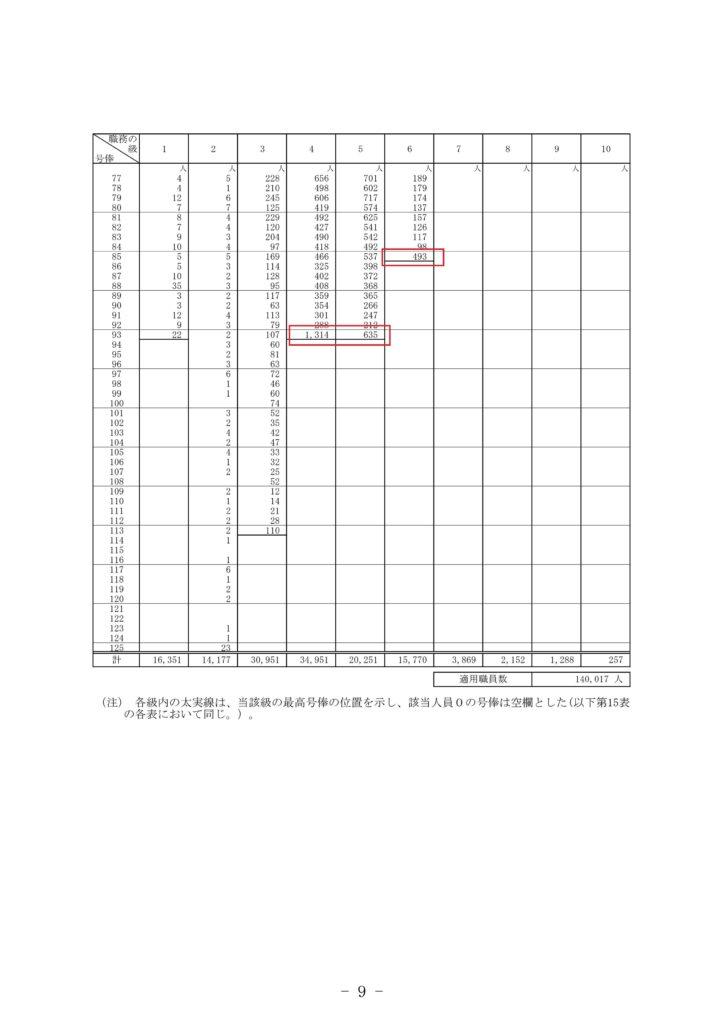 第15表 国家公務員の適用俸給表別、級別、号俸別人員 R2②