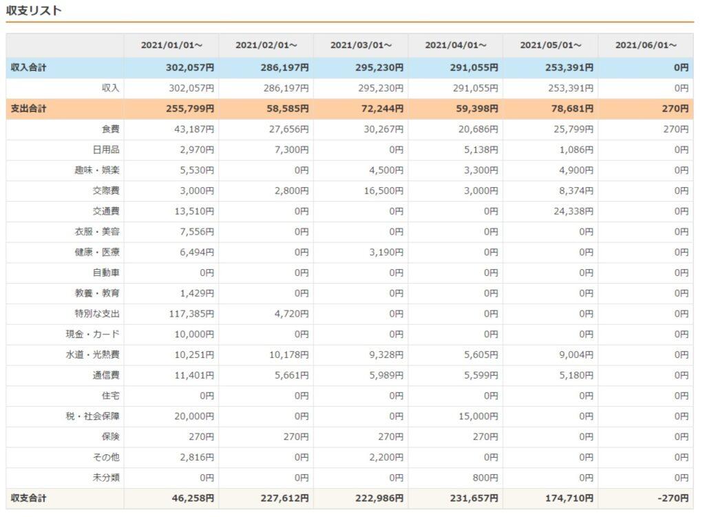 202105家計簿2