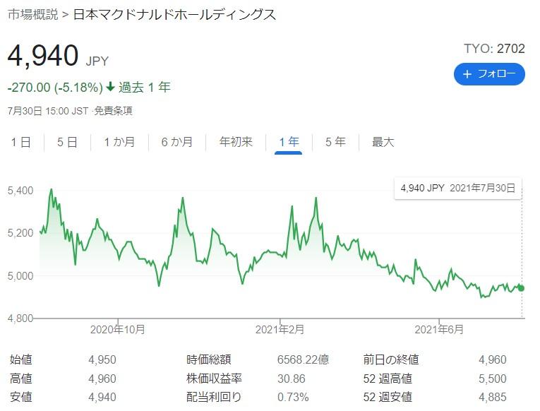 マクドナルド株主優待20210730
