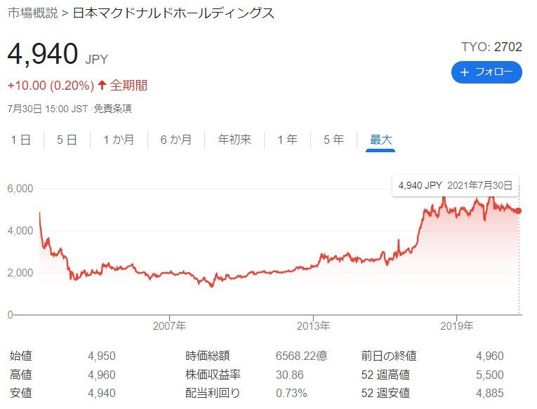 マクドナルド株主優待20210730①