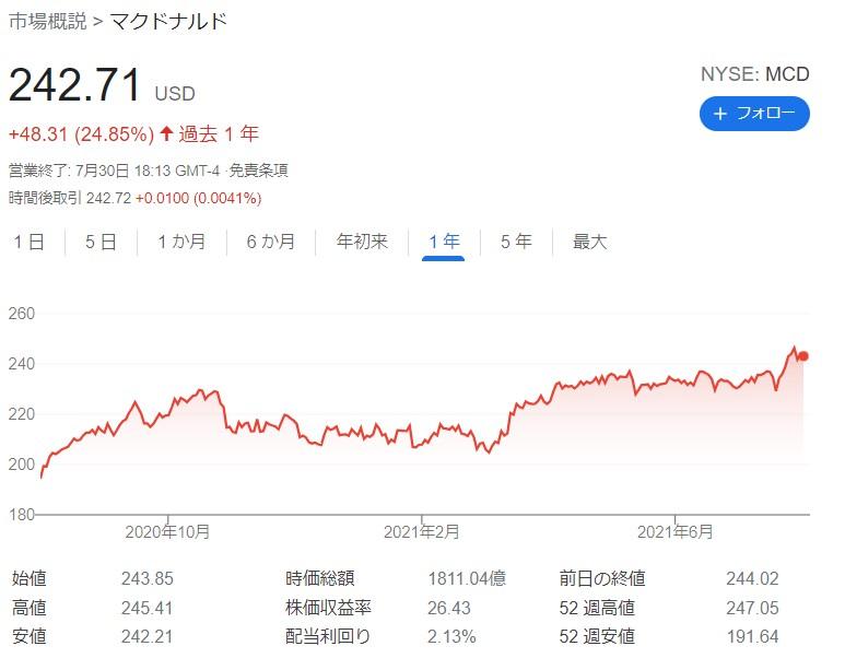 マクドナルド株主優待20210730②