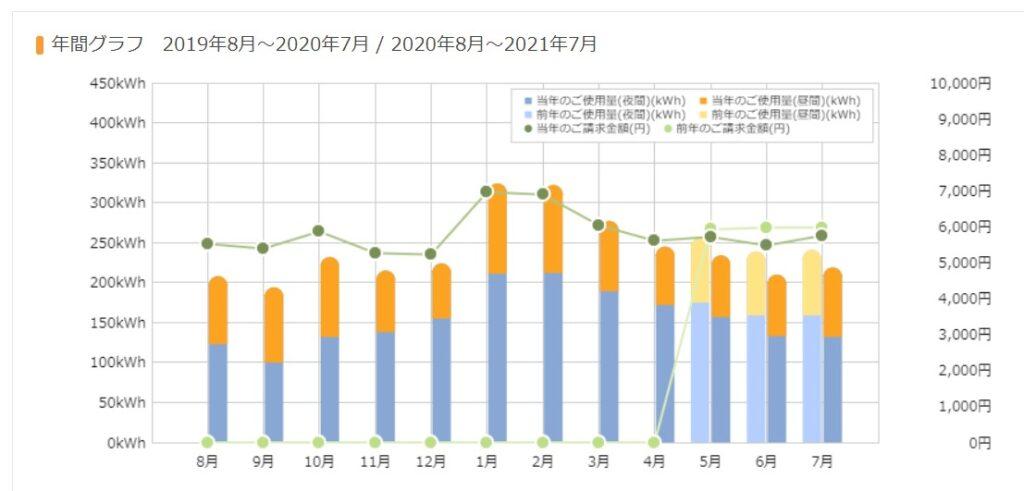 家計簿2021073