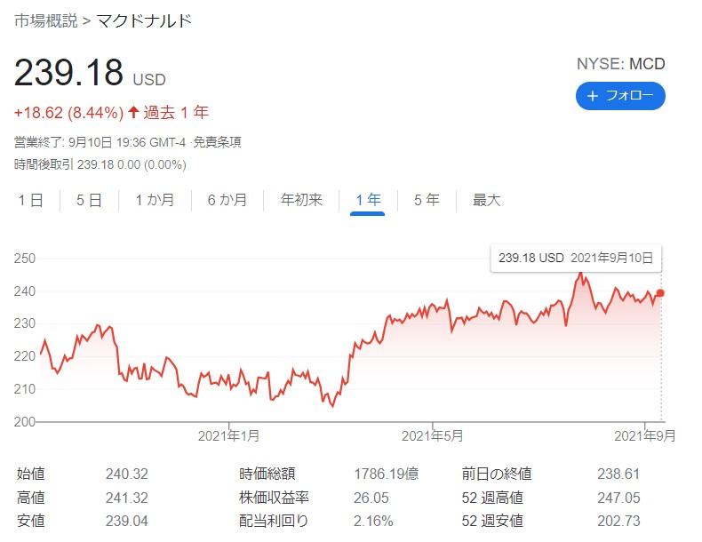 マクドナルド株主優待202109 1